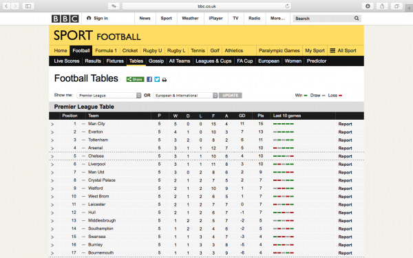 http://www.bbc.co.uk/sport/football/tables